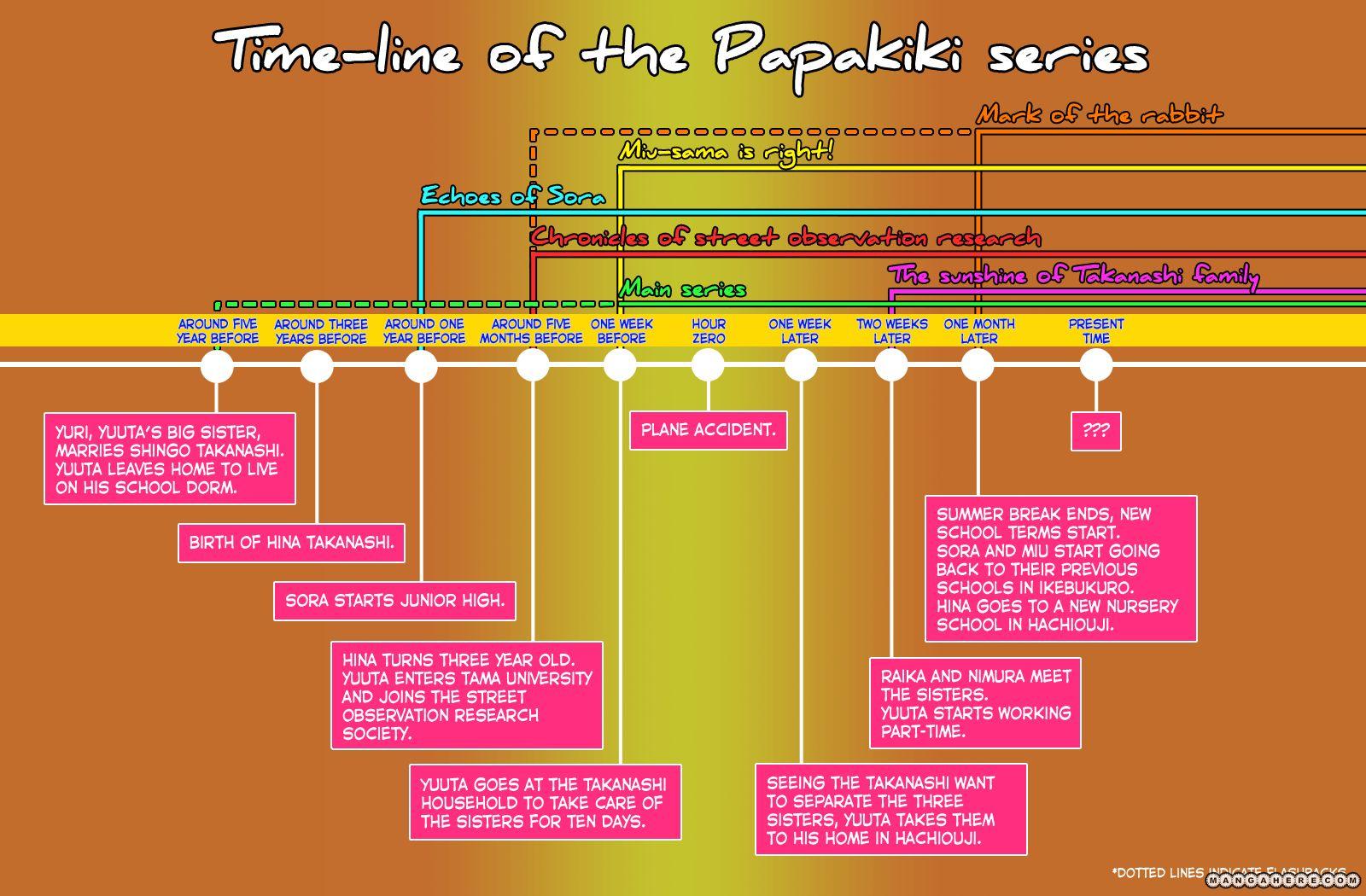 Papa no Iukoto o Kikinasai! 10 Page 3
